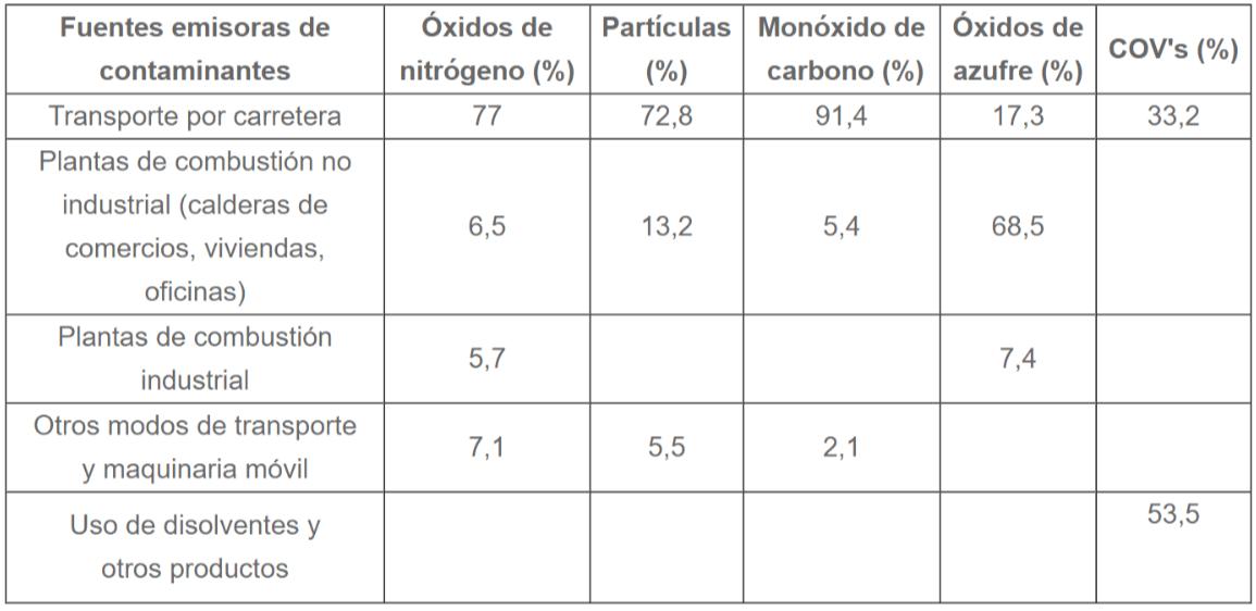 Emisiones contaminantes atmósfera Madrid
